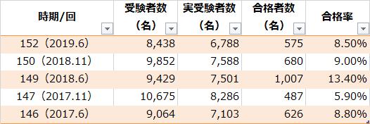 過去5回の日商簿記1級の受験者数、実受験者数、合格者数、合格率