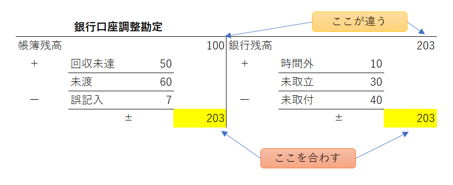 銀行勘定調整表~帳簿と銀行残高を合わせる~